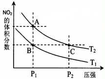对反应2NO2(g)N2O4(g) + Q,在温度分别为T1、T2时,平衡体系中NO2的体积分数随压强变化曲线如右图 ...