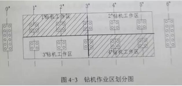 钻机作业区划分图