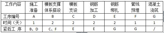 上部标准层结构工序安排表