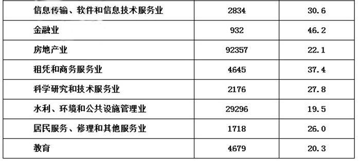 65岁以上老人_2011年65岁以上人口