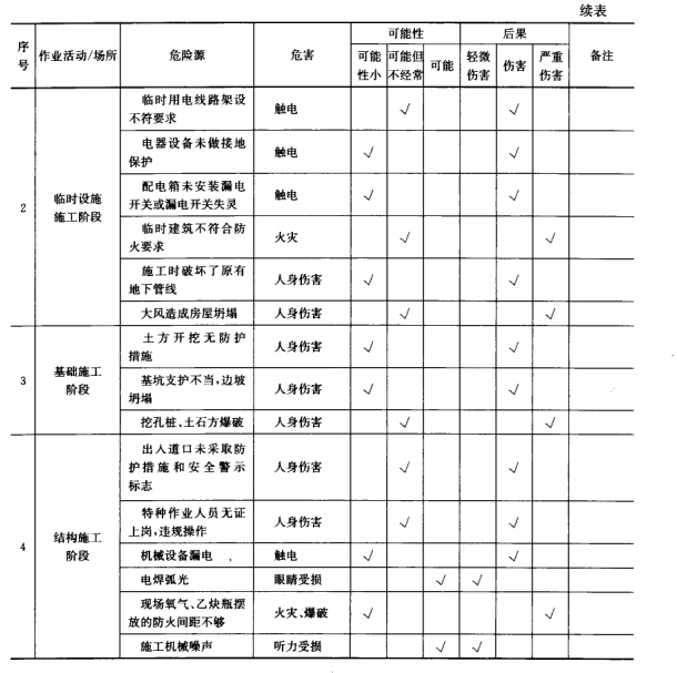 专家调查法 b.事故树分析法 c.安全检查表法 d.